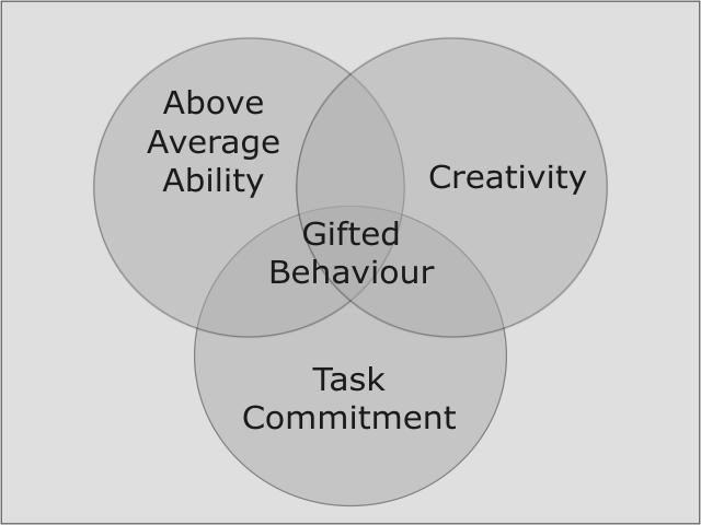 Capacidad, Creatividad, Compromiso.. ¿Qué estamos midiendo? Explicando la teoría de los tres anillos de Renzulli, desde los textos de Javier Touron y el Centro Renzulli de Madrid.