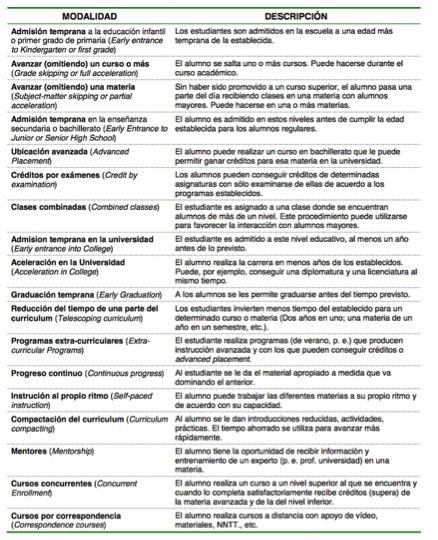 18 formas de aceleración