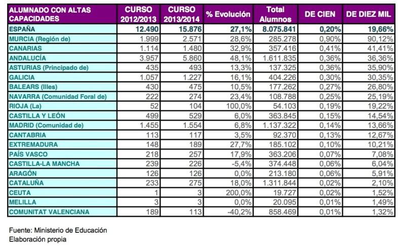 CENSO-OFICIAL-ALUMNADO-AACC-2013-2014