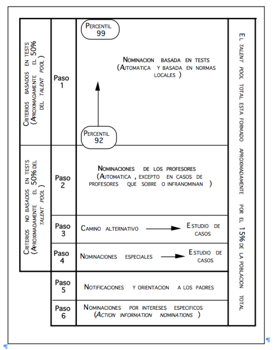modelo-de-identificacion-de-renzulli