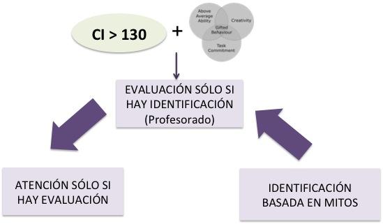 modelo-actual-identificacion-evaluacion-respuesta